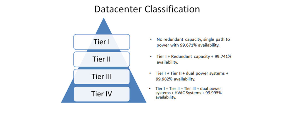 Types and Tiers of Data Centers 1   NEX Datacenter