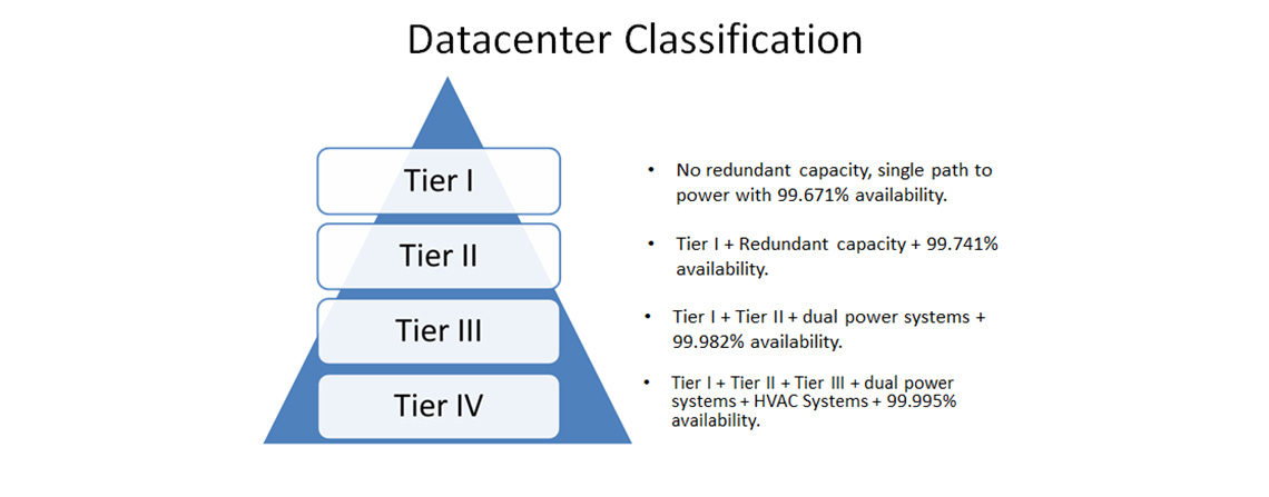 datacenter classification e1545366712771