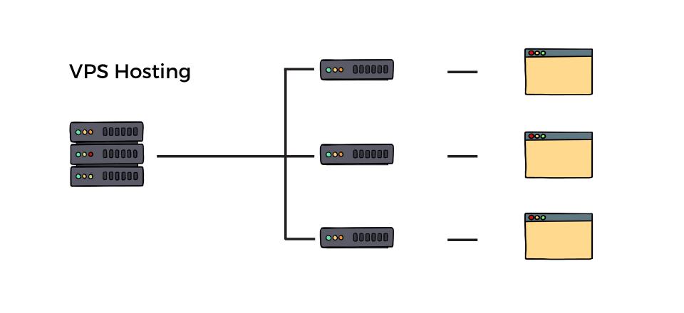 vps-dedicated-server